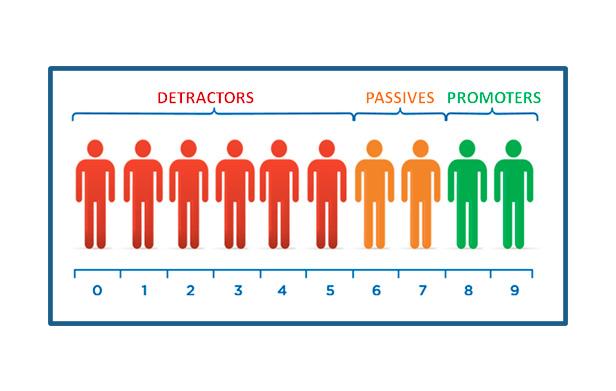 Aprenda de forma definitiva o que é net promoter score