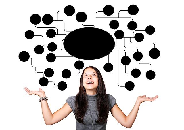 Exemplo de Mapa Mental para Organizar suas Ideias