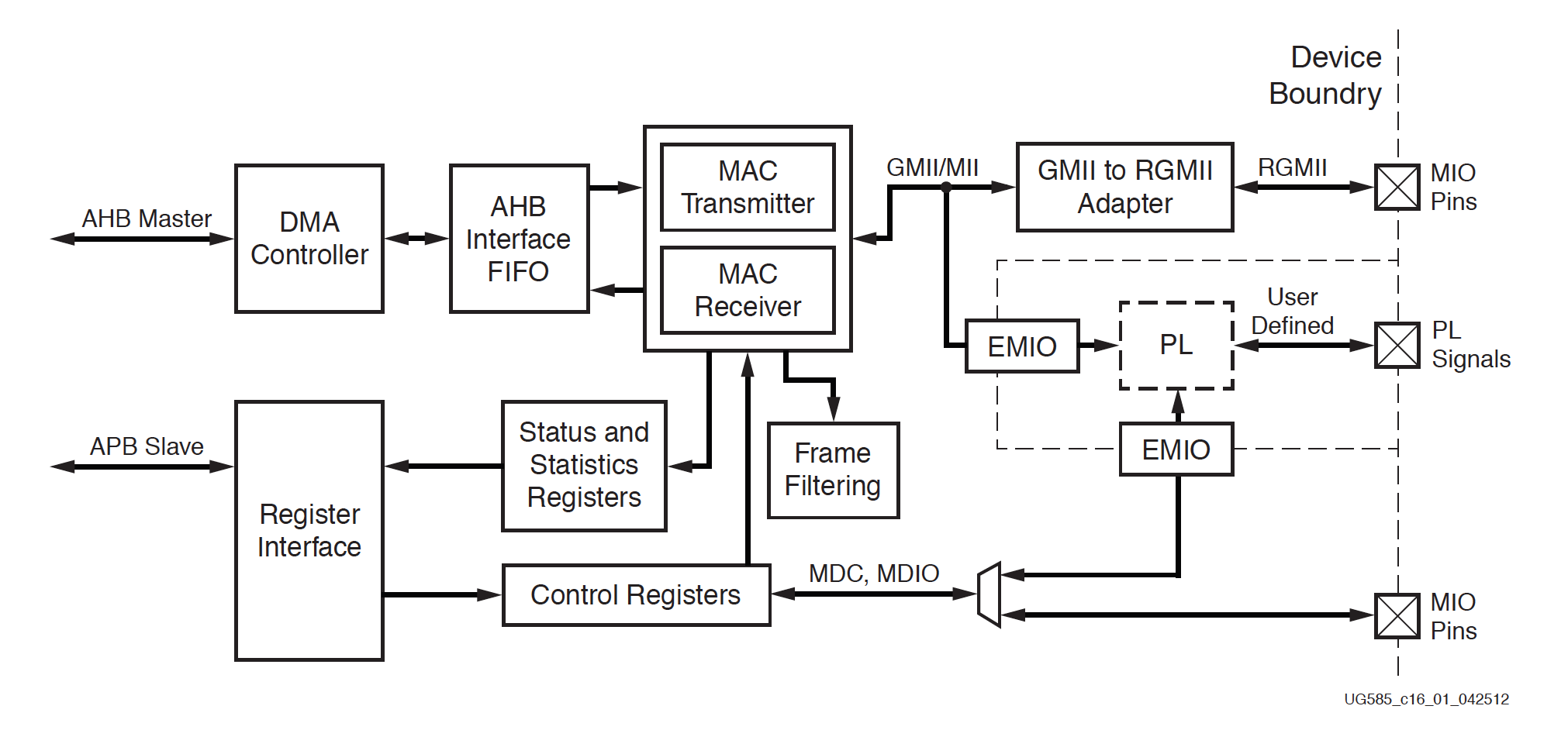 Getting started with ZYNQ Ethernet using the Zybo board