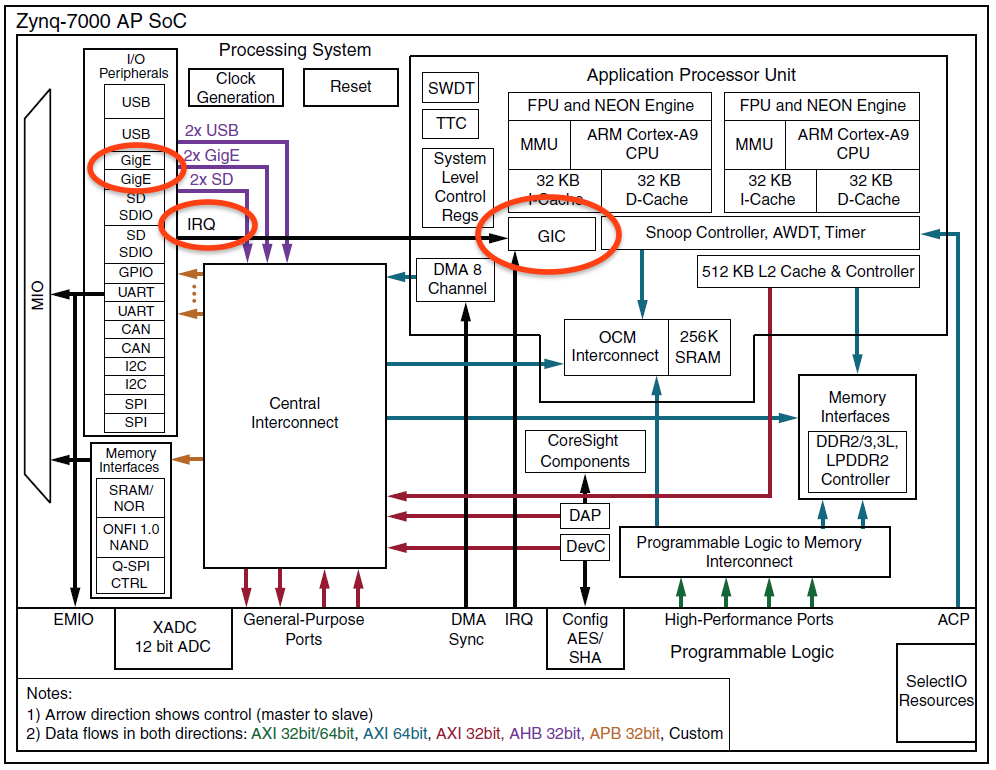 Understanding the Gigabit Ethernet Controller's DMA on ZYNQ