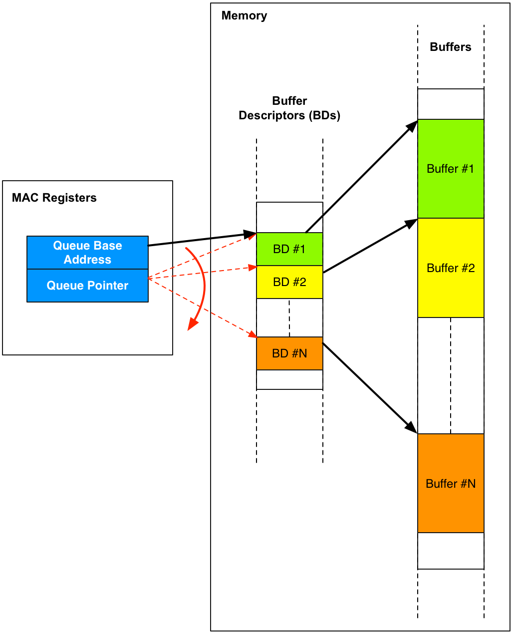 Understanding the Gigabit Ethernet Controller's DMA on ZYNQ Devices