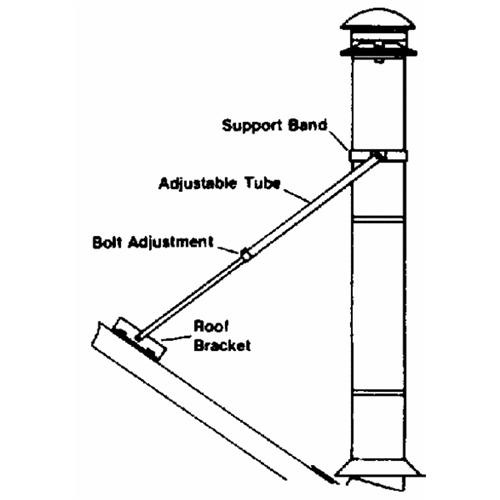 Selkirk Roof Brace Kit