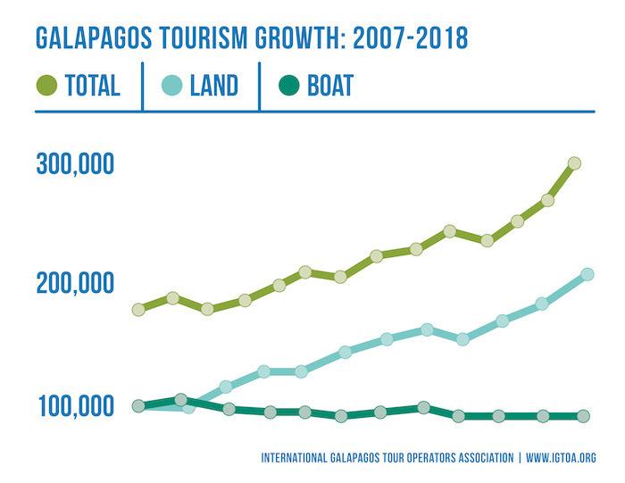 Galápagos Islands Travel & Tours   Conservation & Ecotourism