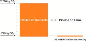 Figura 01. Taxa de emissão de dióxido de carbono (CO2)na construção de dois tipos de piscina