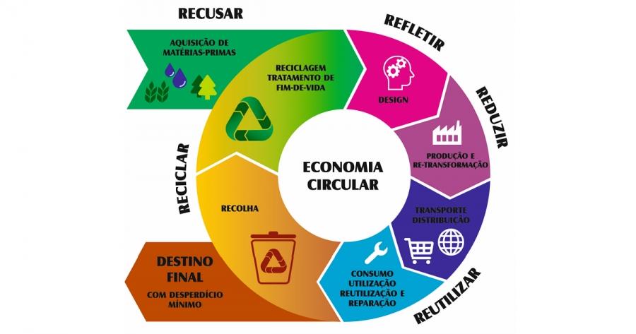 Resultado de imagem para economia circular