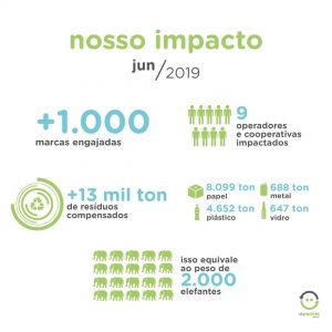 Nosso impacto de consumo - logística reversa e a reciclagem