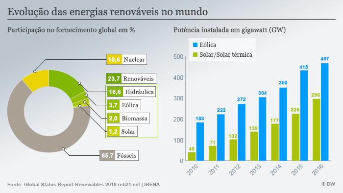 Mudanças Climáticas e as Energias Renováveis