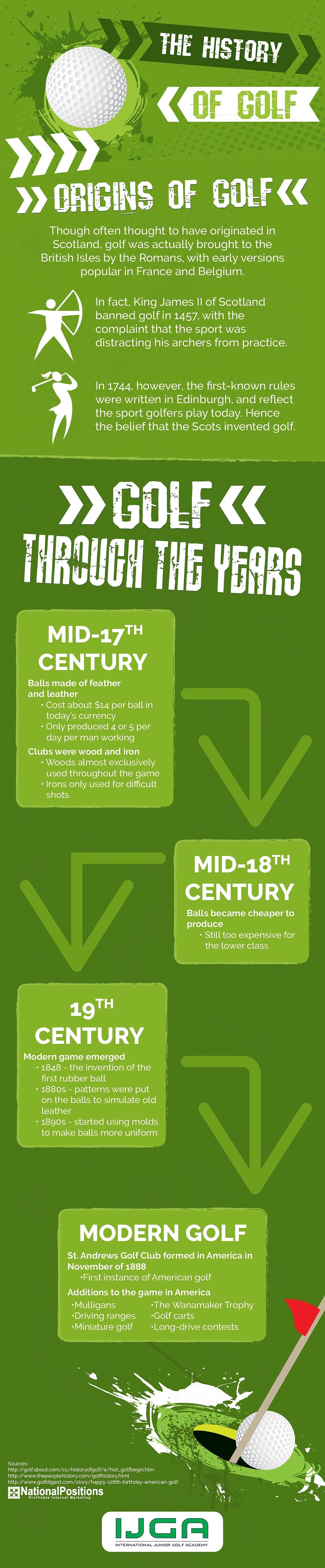 a look at golf's history