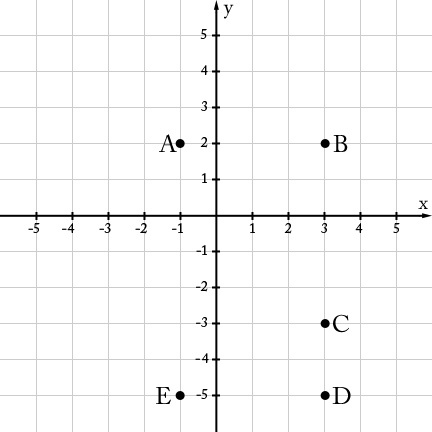 Illustrative Mathematics Midpoint Coordinate Plane Worksheet Distances Between Points