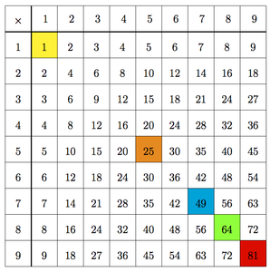 Illustrative Mathematics Factors of 49 definition the factors of 49 are all the integers (positive and negative whole numbers) that you can evenly divide into 49. illustrative mathematics