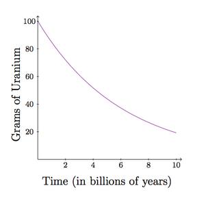 Uranium 238 radioactive dating half-life