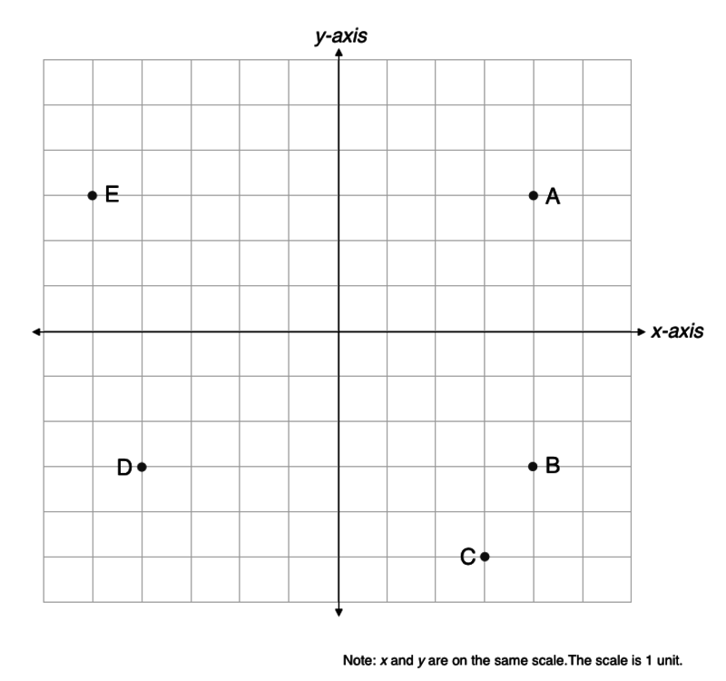 Jeopardy Grid: Variables/Coordinate Planes Review Jeopardy Template