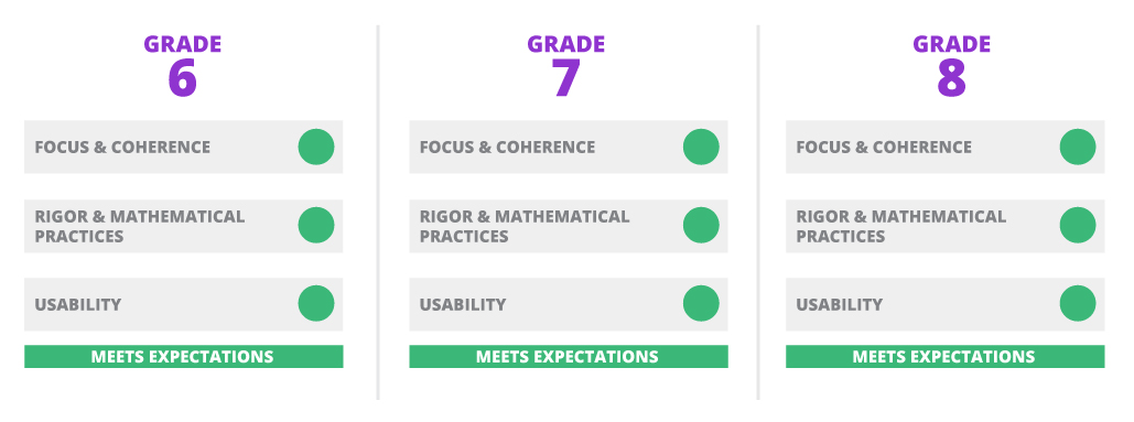 Illustrative mathematics im 68 math meets expectations in all edreports gateways edreports is an independent nonprofit that reviews k12 instructional materials focus coherence ibookread PDF