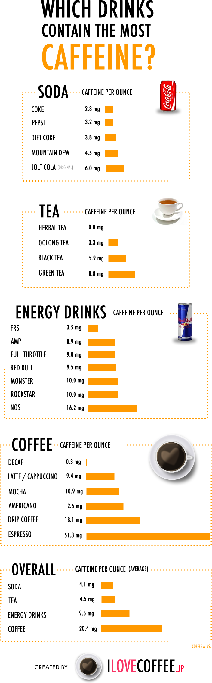 What Foods Have High Caffeine Content