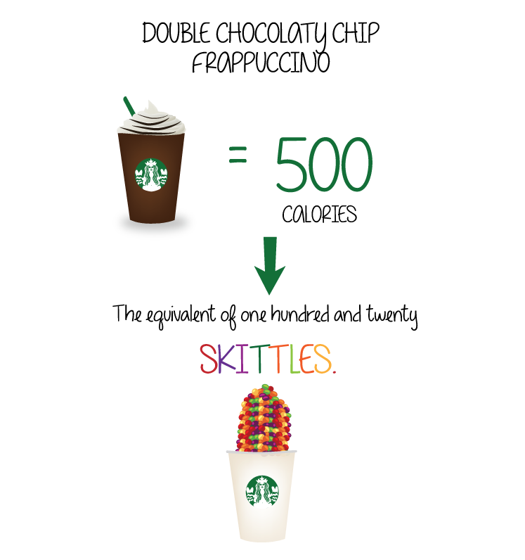 Image result for starbucks calories