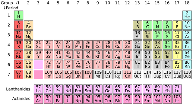 Advantages and disadvantages of the periodic table history of the they are placed in a separate section on the bottom of the current periodic table urtaz Image collections