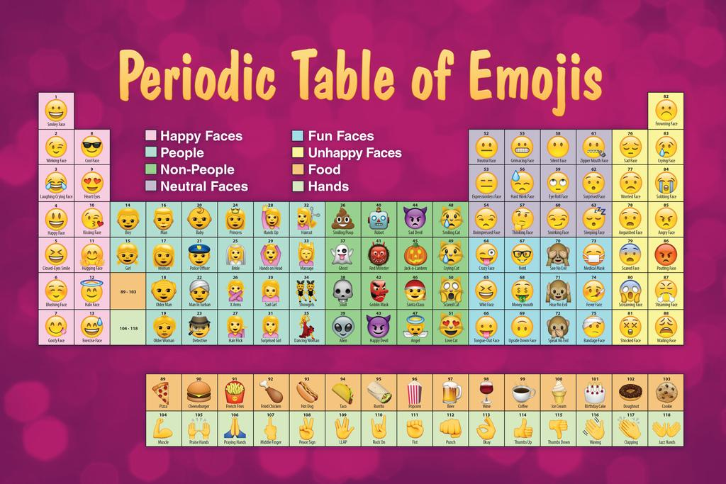 Periodic Table Of Emojis Purple Reference Chart Poster 24x36 Inch Ebay
