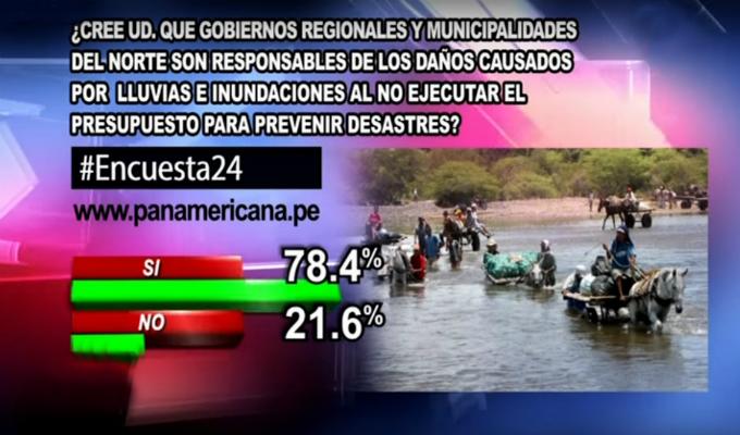 Encuesta 24: 78.4% cree que autoridades son responsables de daños al no ejecutar presupuesto para prevenir desastres