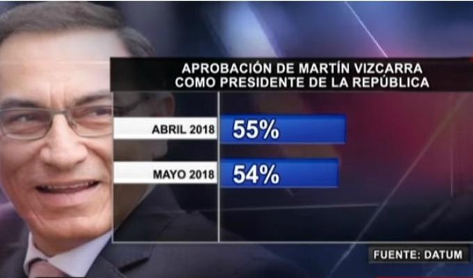 Encuesta Datum: principales líderes políticos del país están desaprobados