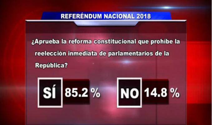 Referéndum 2018: rechazan reelección de congresistas y bicameralidad