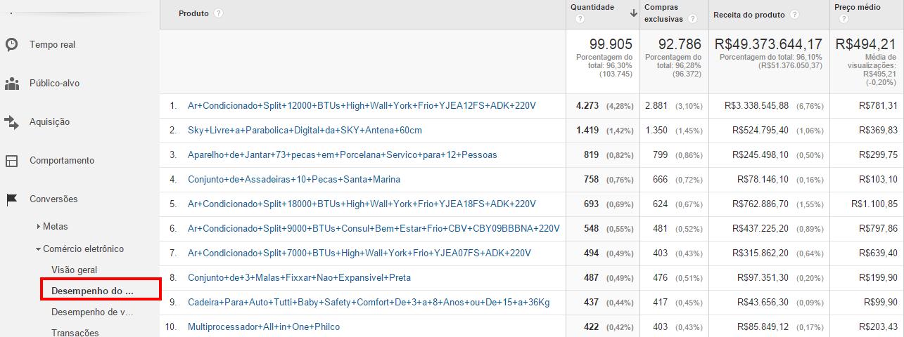 3 desempenho-do-produto-google-analytics.png