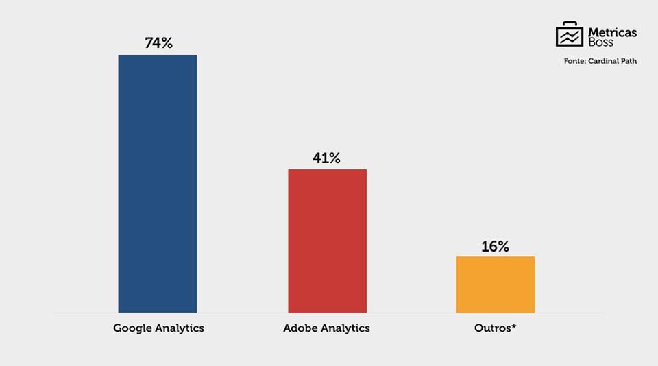5-skills-que-todo-analista-de-web-analytics-precisa-saber-2.png