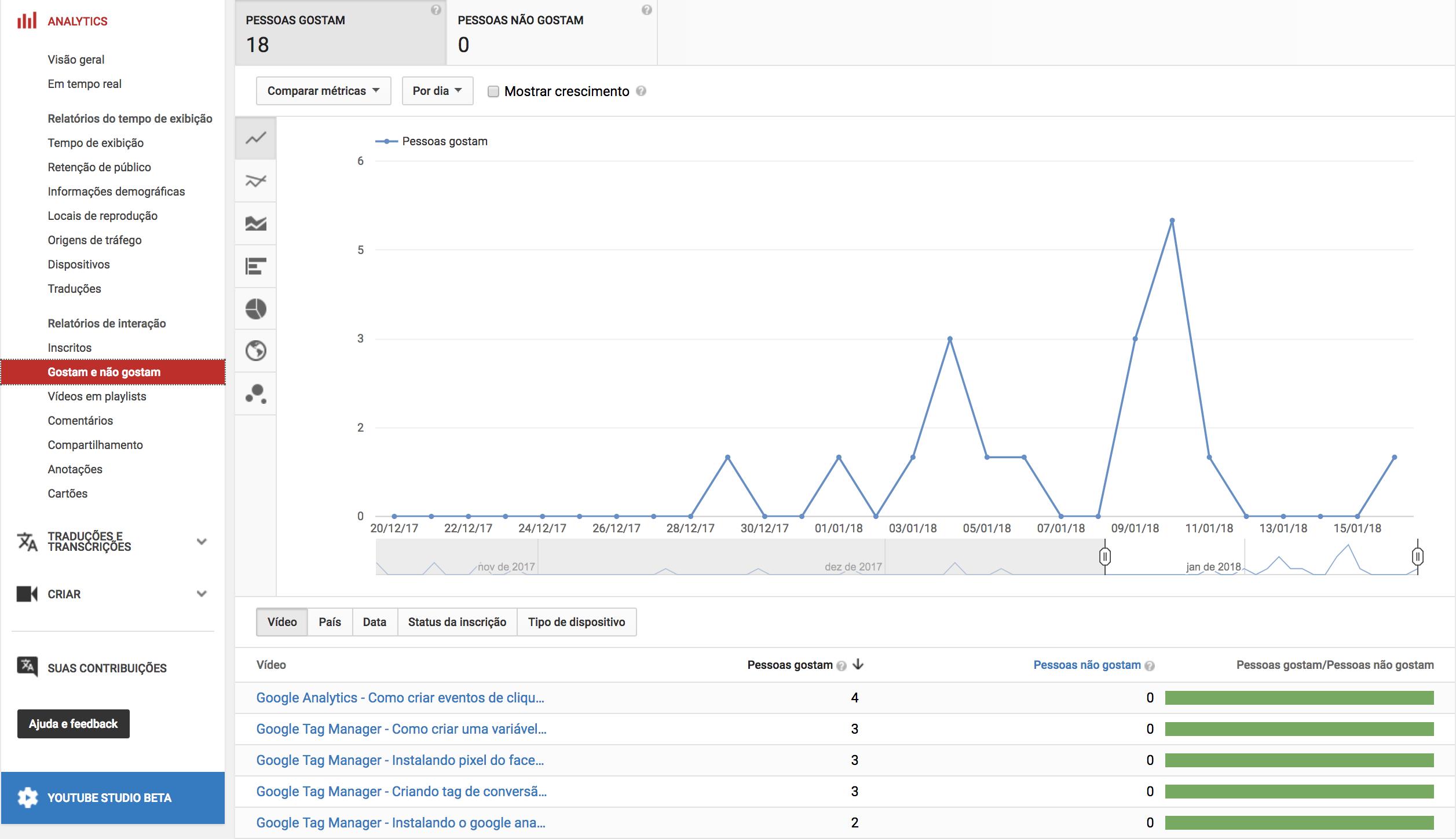 Gostam-e-Não-Gostam-YouTube-Analytics.png