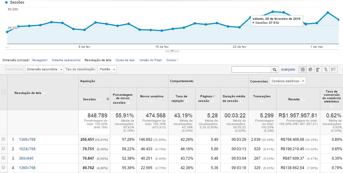 Navegador-e-sistema-operacional-Google-Analytics