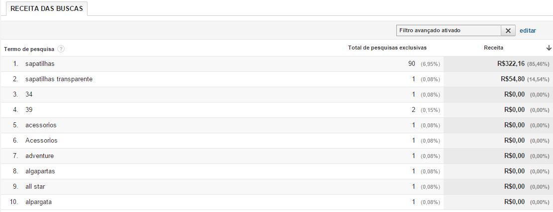 relatorio-personalizado-google-analytics-pesquisas-com-receita.png