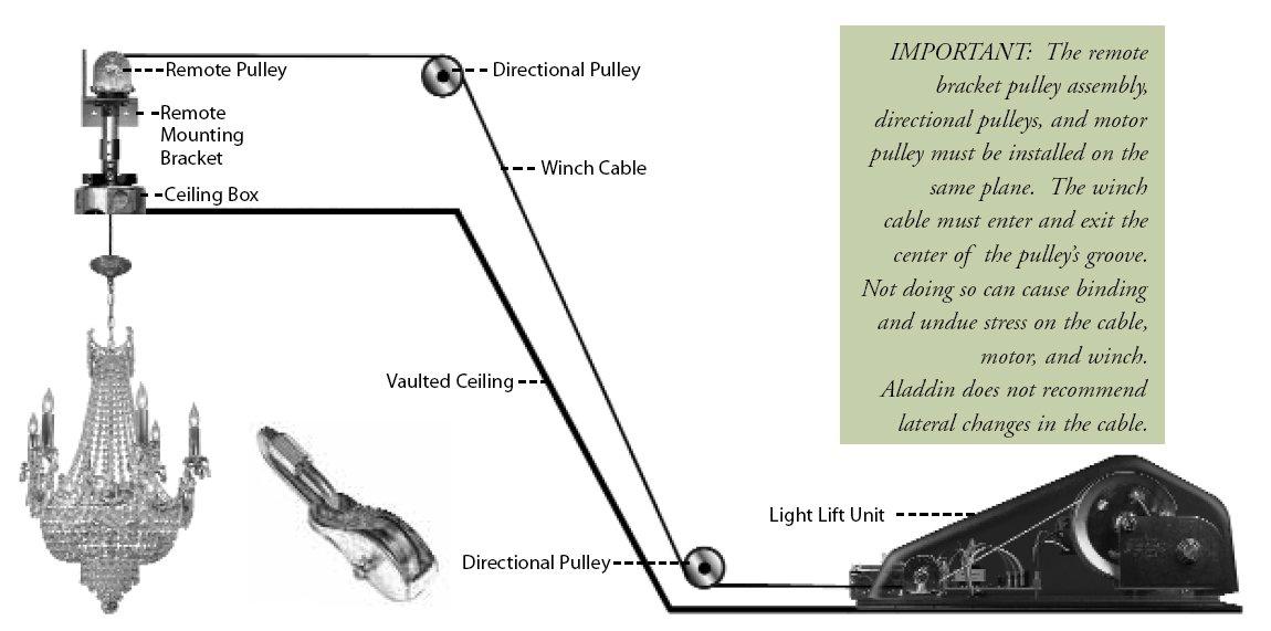 Aladdin Light Lift All200rm 200 Lbs Capacity Remote Mount