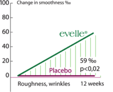 Evelle vs Placebo