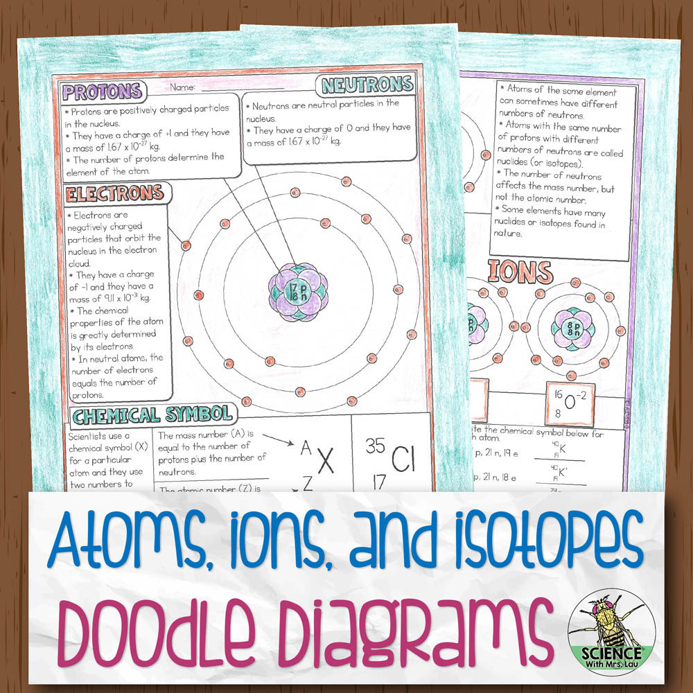 Structure of the Atom Chemistry Doodle Diagrams | Store ...