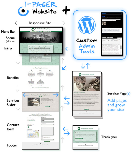 Custom 1-Page Website