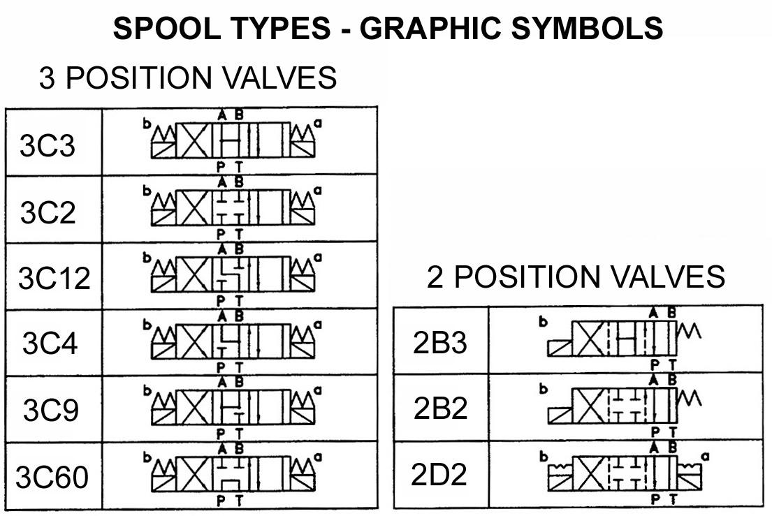 Yuken d05 solenoid valves d05 valves 4570 psi 120 volt ac 240 available biocorpaavc Choice Image
