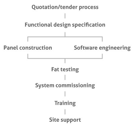 Automation Project Roadmap