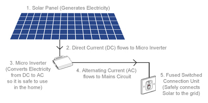 How Plug in Solar Panels Work