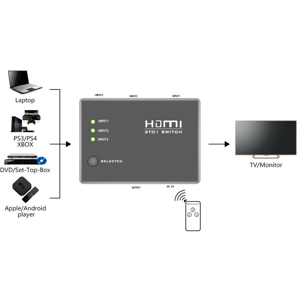 Commutateur HDMI 3 ports avec télécommande IR-12
