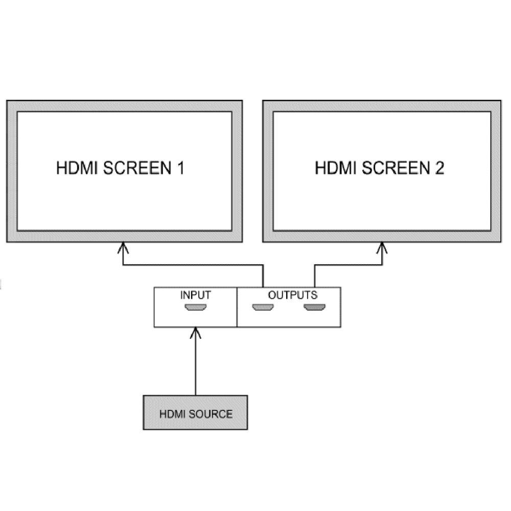 HDMI Splitter 1x2 alimenté par USB-12