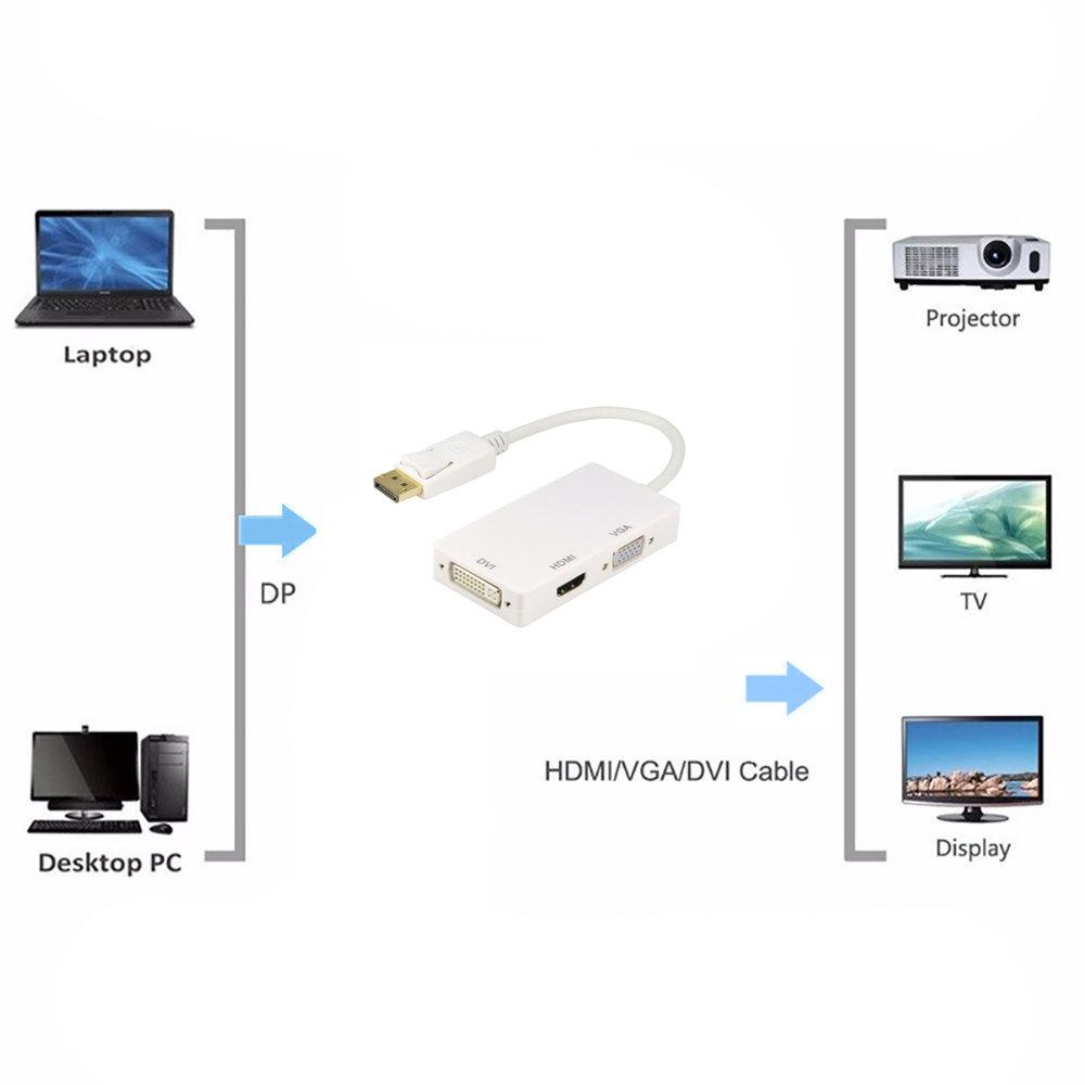 Adaptateur 3 en 1 DisplayPort vers HDMI/DVI/VGA-11