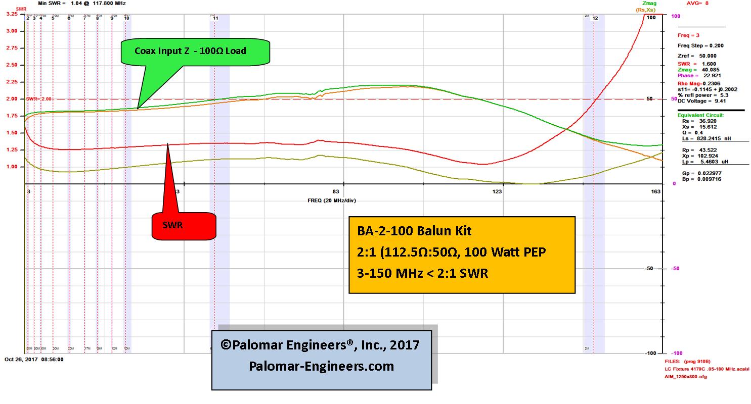 BA 2 100VHF Balun Graph png - 2:1 Baluns/Ununs