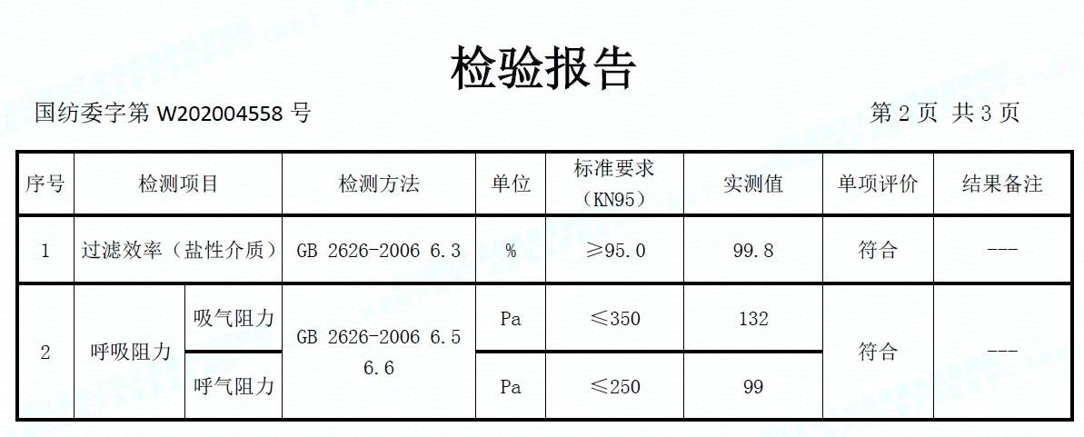 TEST REPORT KN95 5 CAPAS