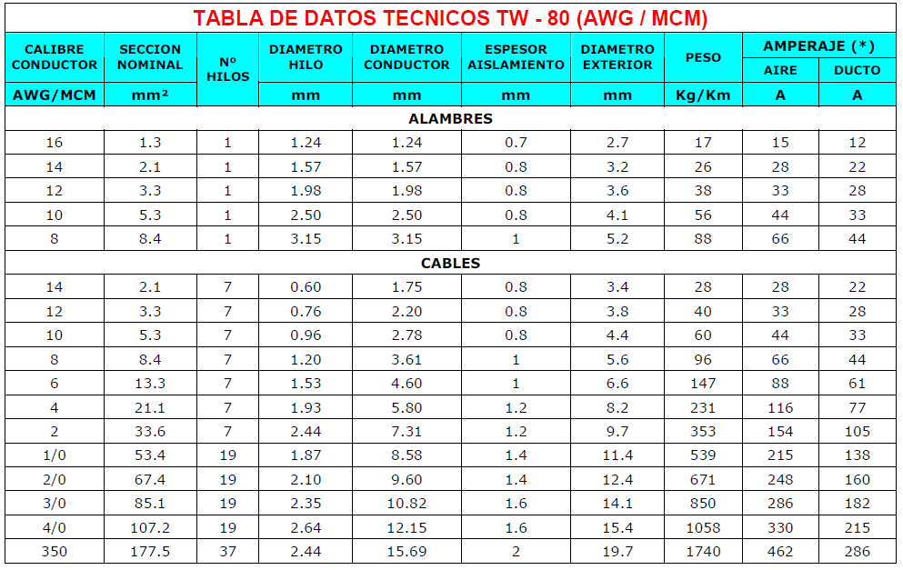 tabla indeco tw 80