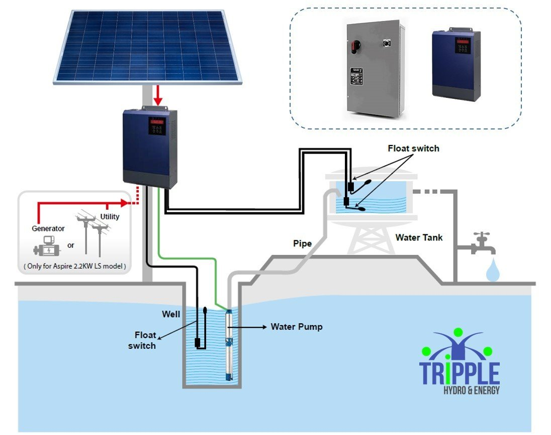 Solar Pump Inverter Installations Diagram