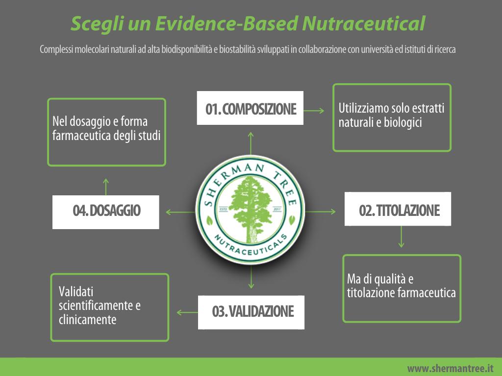 fitoterapia e nutraceutica scientifica