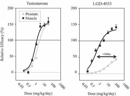 LGD-4033 has exceptional tissue-selectivity