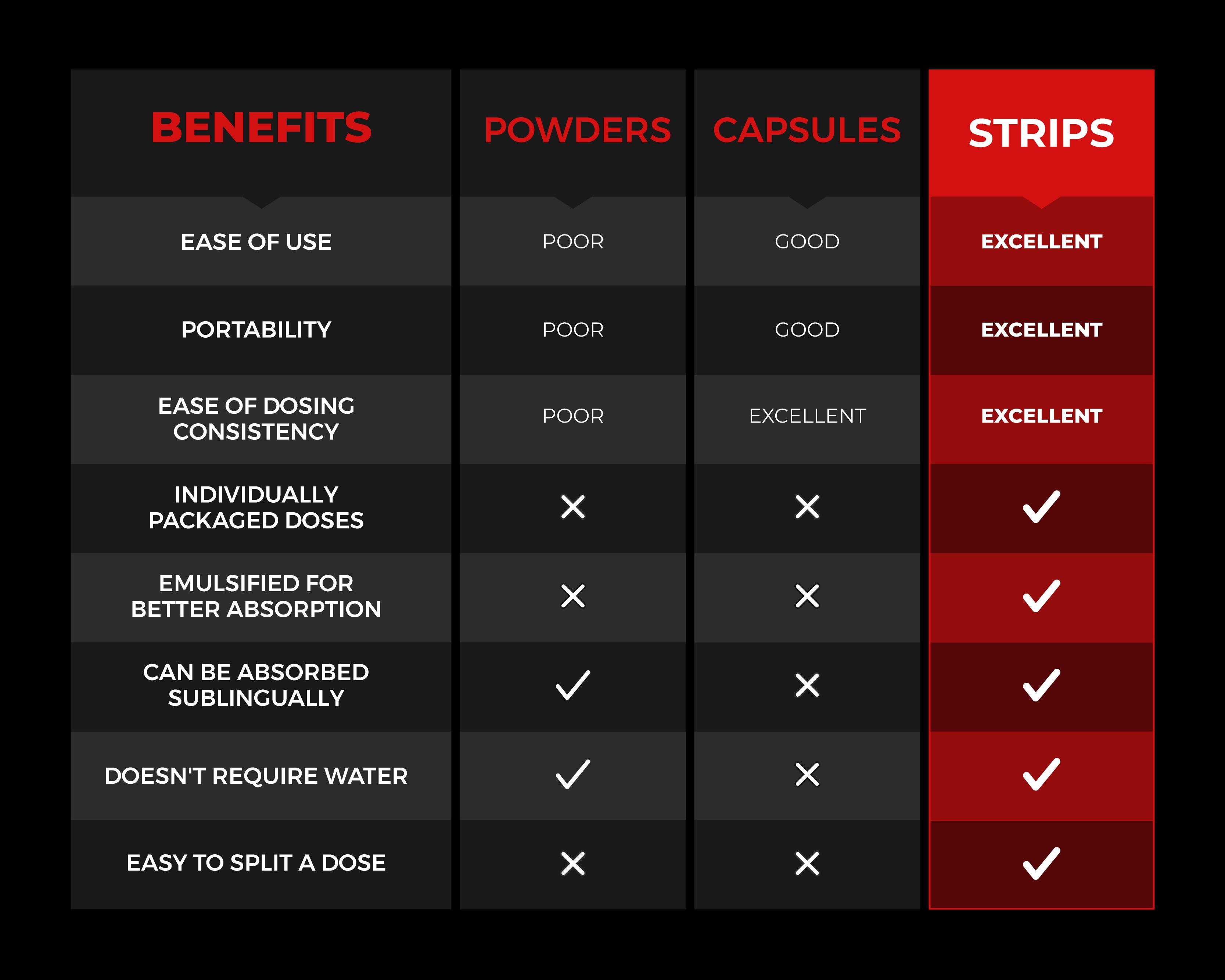 SARM Strips vs SARM Capsules vs SARM Powder