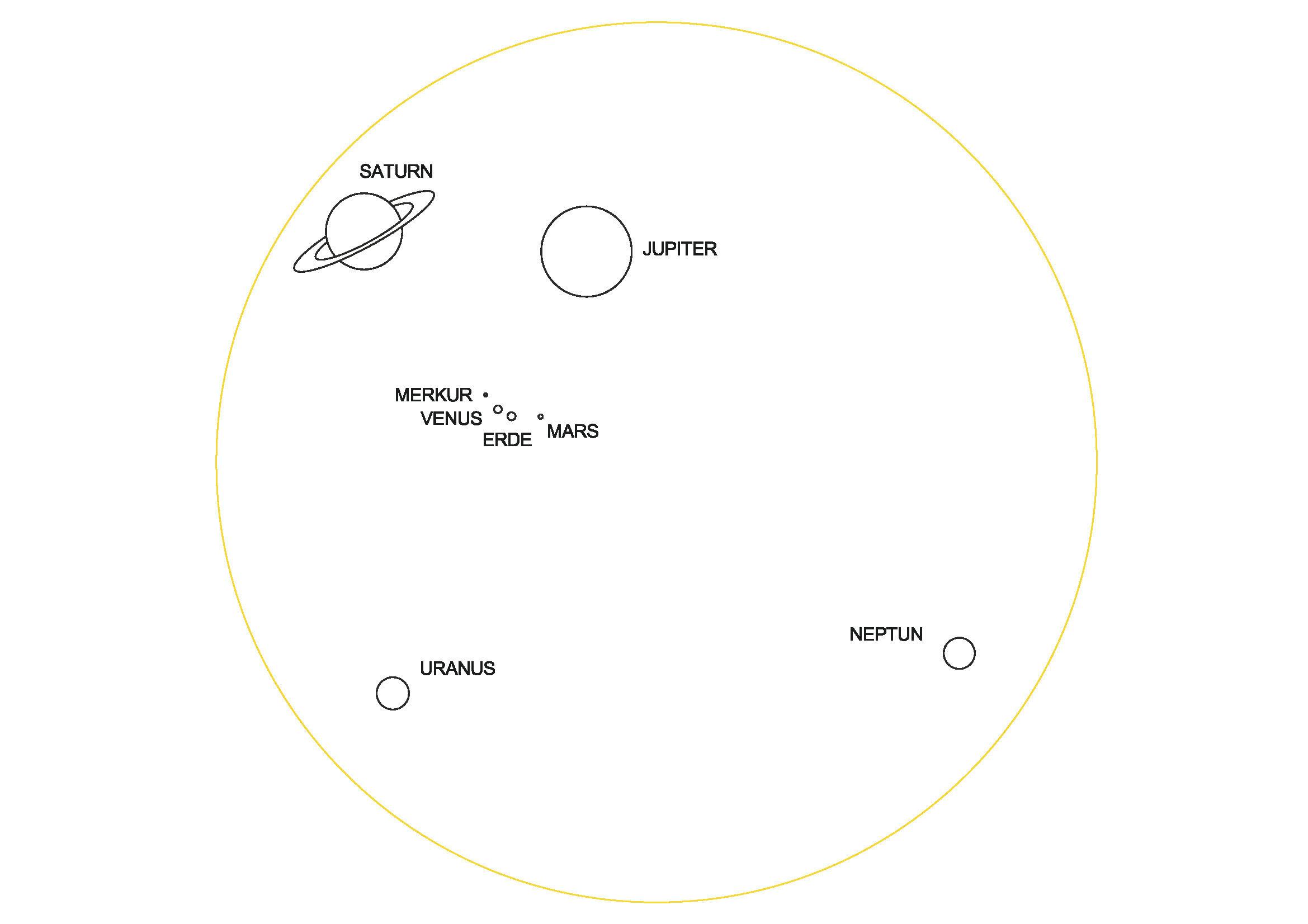 Solimeter - Größenverhältnisse der Sonne und Planeten