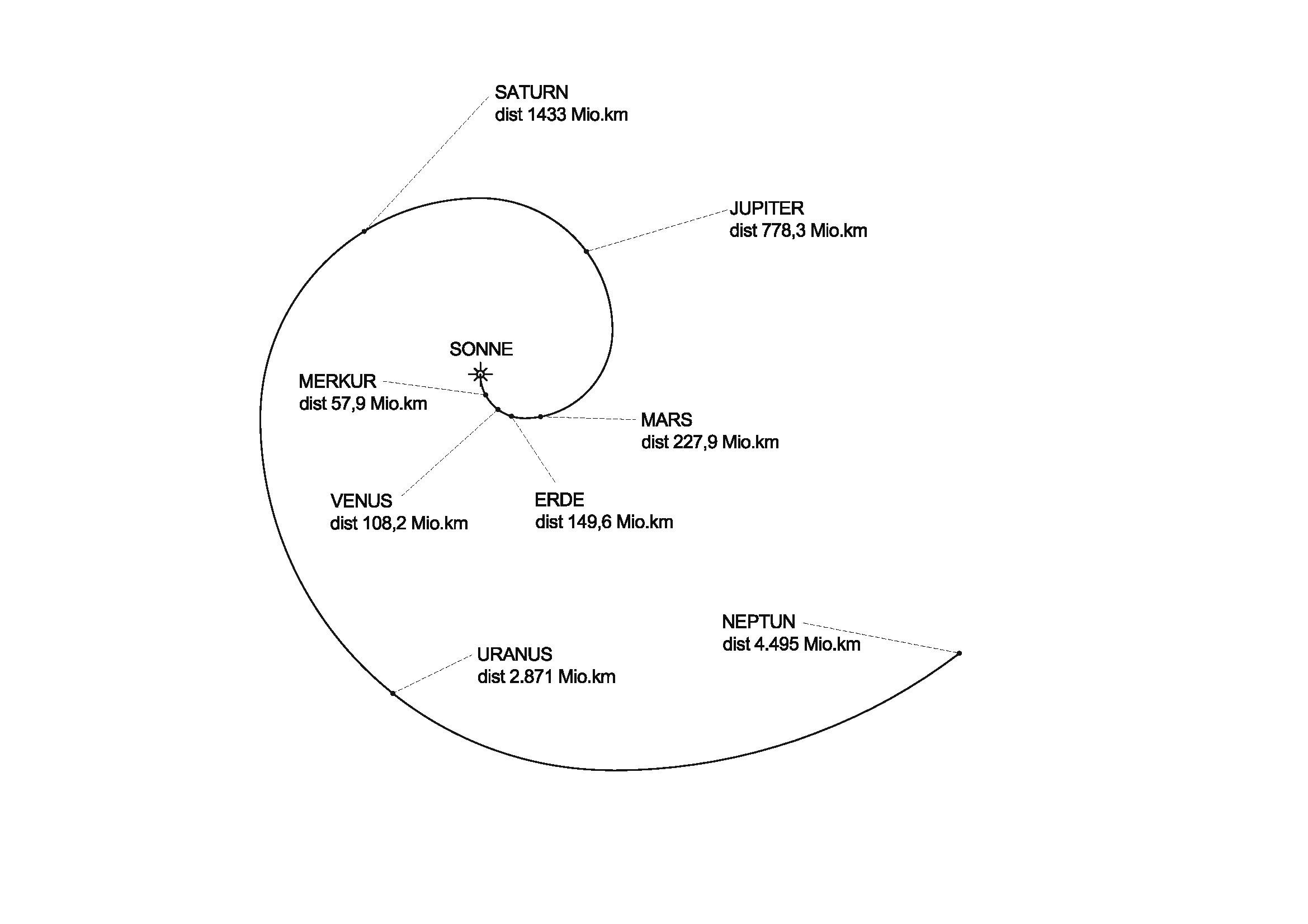 Solimeter - Darstellung der Entfernungen der Planeten zur Sonne