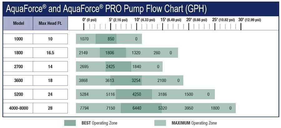 Aquascape AquaForce Pump Flow Chart