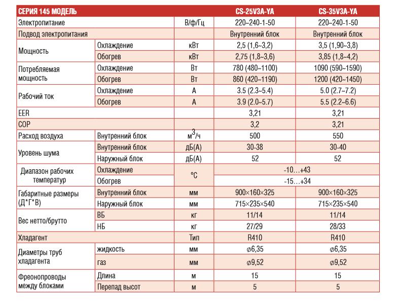 Техниеские характеристики инверторного кондиционера Chigo CS-25V3A-YA серия 145: